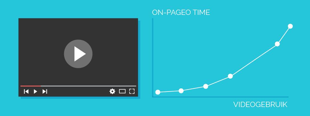 Gebruik video's voor een hogere on page time