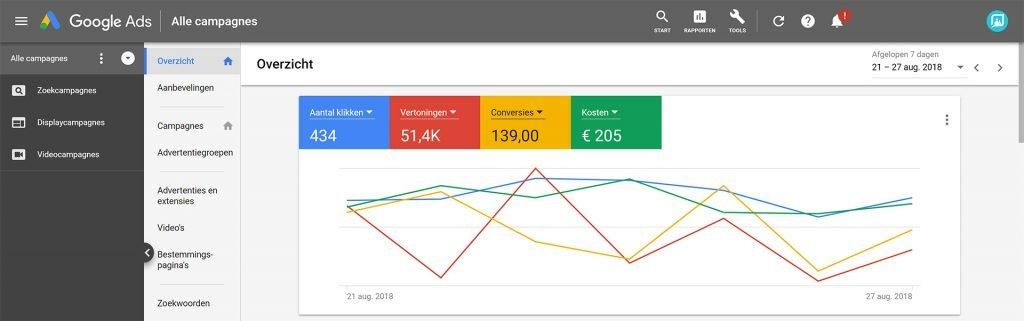 Van Google AdWords naar Google Ads